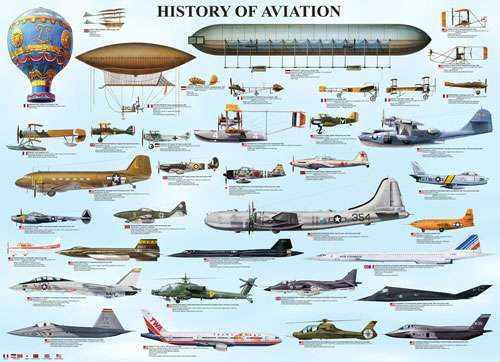 Learning the aviation history
